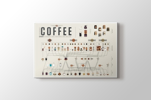 Picture of Coffee Chart