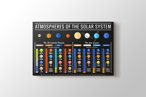 Picture of Atmospheres of Solar System